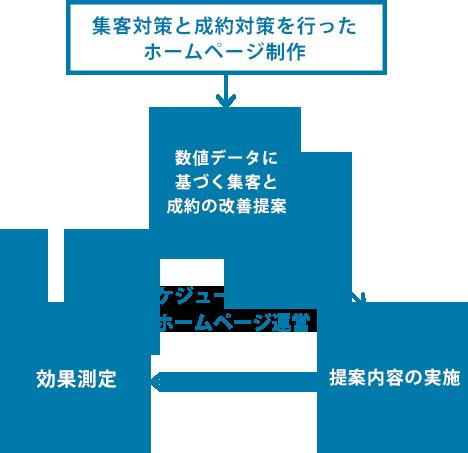 ホームページ制作なら大阪のHP作成会社セブンデザイン